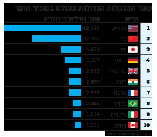 10 הכלכלות  הגדולות בעולם במונחי תוצר