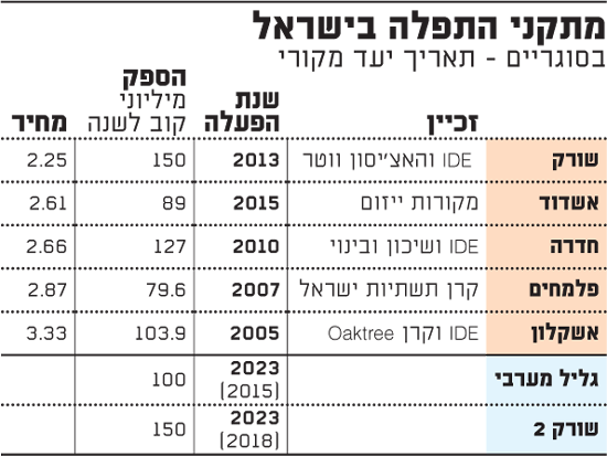 מתקני התפלה בישראל
