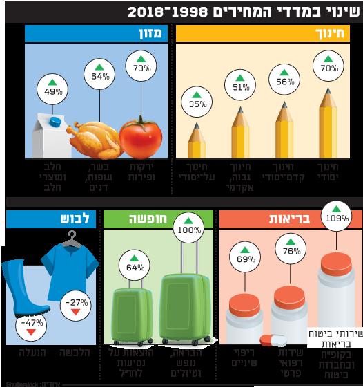 שינוי במדדי המחירים 2018-1998