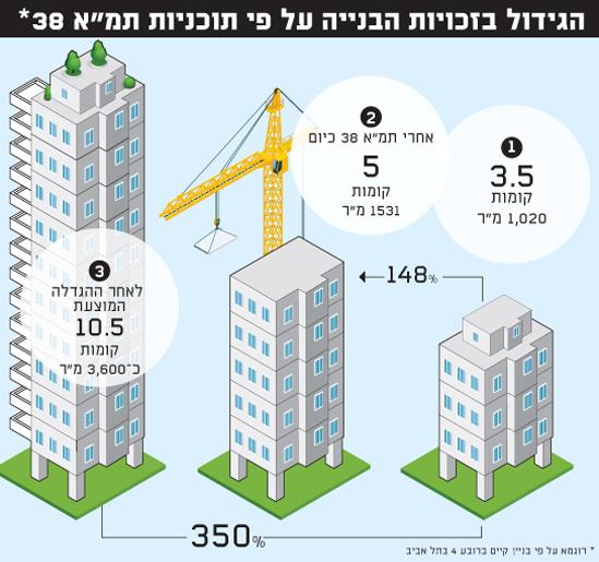 הגידול בזכויות הבנייה