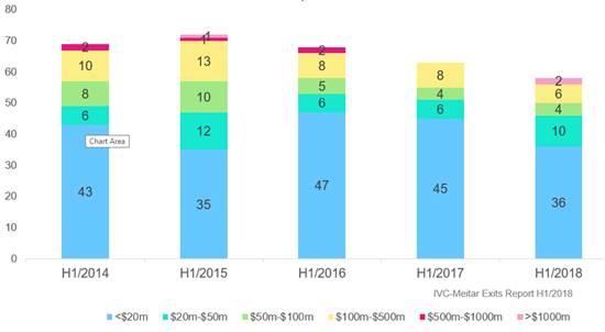 תרשים 2: מספר עסקאות אקזיט לפי היקף העסקה, H1/2014 - H1/2018