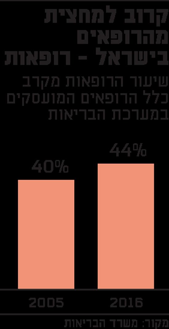 קרוב למחצית מהרופאים בישראל - רופאות