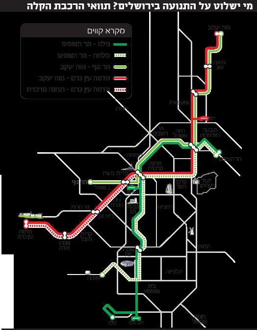 מי ישלוט על התנועה בירושלים? תוואי הרכבת הקלה