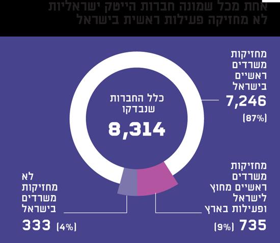 אחת מכל שמונה חברות הייטק ישראליות לא מחזיקה פעילות ראשית בישראל