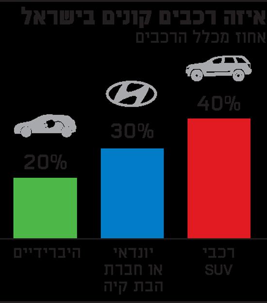 איזה רכבים קונים בישראל