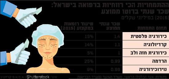 ההתמחויות הכי רווחיות ברפואה בישראל