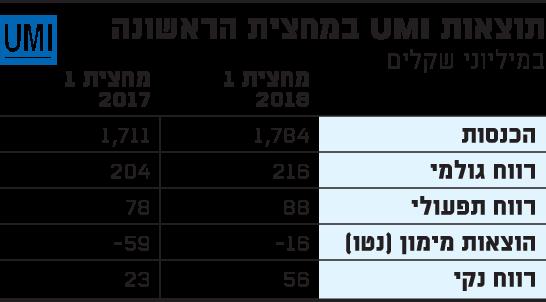 תוצאות UMI במחצית הראשונה