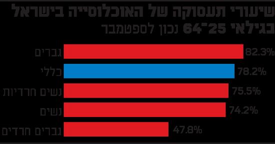 שיעורי תעסוקה של האוכלוסייה בישראל בגילאי 25-64