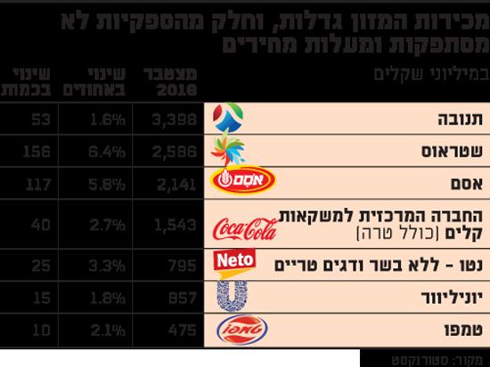 מכירות המזון גדלות, וחלק מהספקיות לא מסתפקות ומעלות מחירים