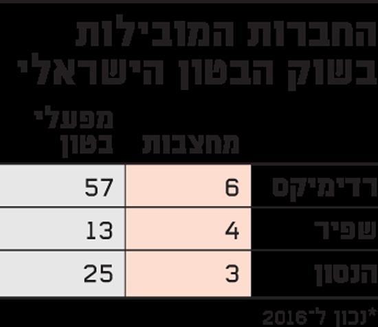 החברות המובילות בשוק הבטון הישראלי