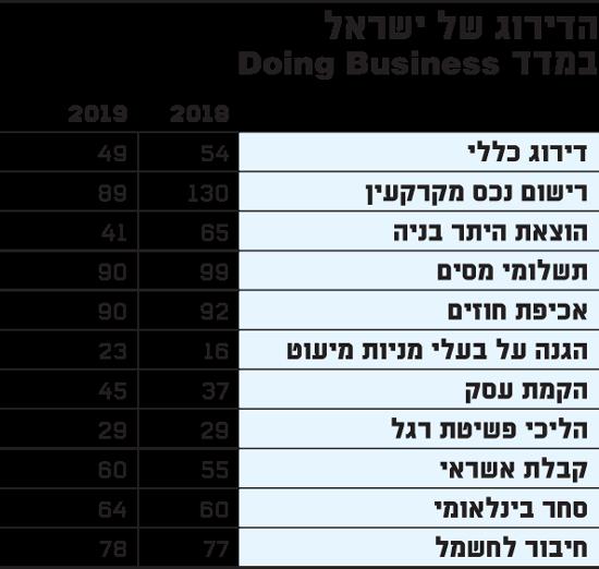 דירוג של ישראל במדד Doing Business