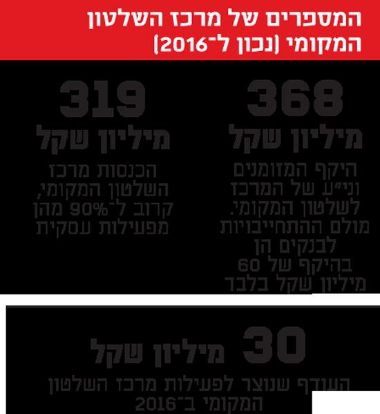 המספרים של מרכז השלטון המקומי (נכון ל-2016)
