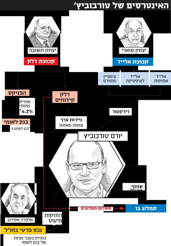 האינטרסים של טורבוביץ'