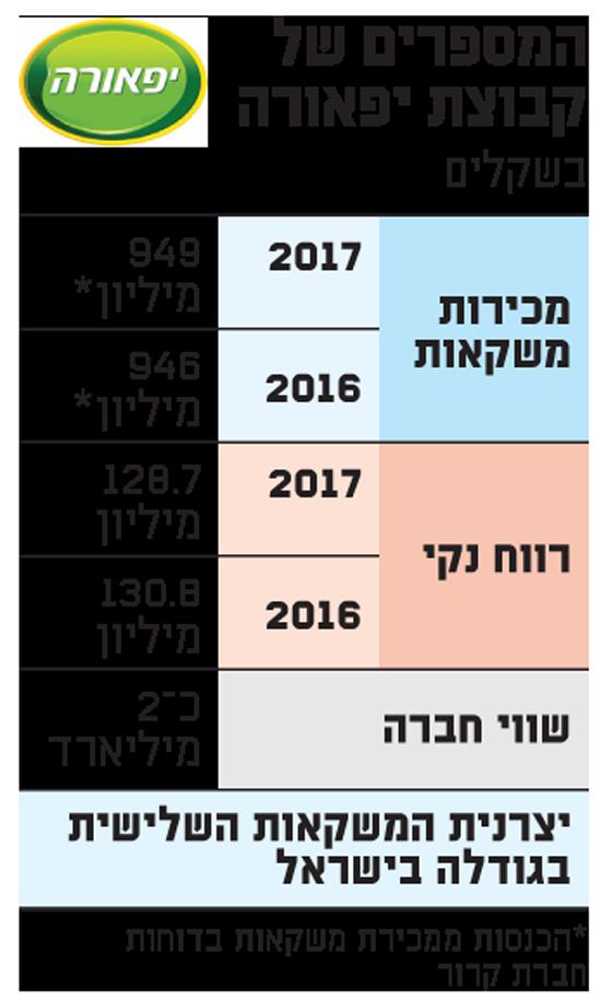 המספרים של קבוצת יפאורה