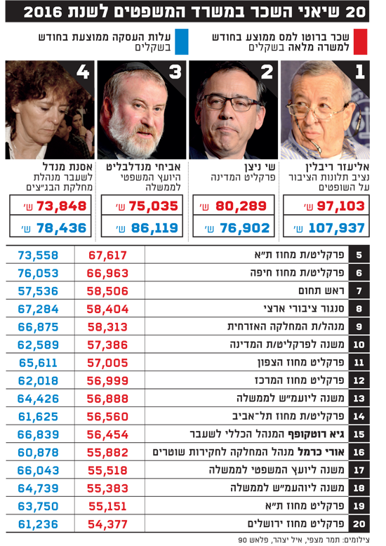 20 שיאני השכר במשרד המשפטים לשנת