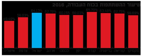 שיעור ההשתתפות בכוח העבודה, 2016