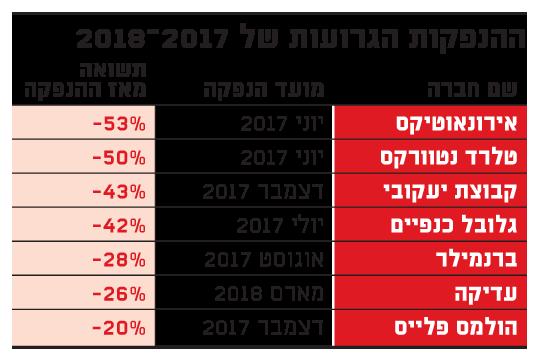 ההנפקות הגרועות של 2017-2018