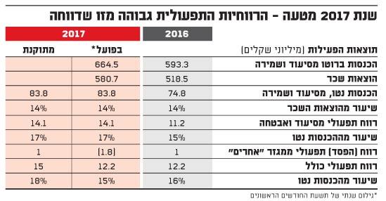 שנת 2017 מטעה - הרווחיות התפעולית גבוהה מזו שדווחה