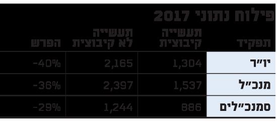 פילוח נתוני 2017