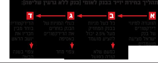 """תהליך בחירת יו""""ר בבנק לאומי"""