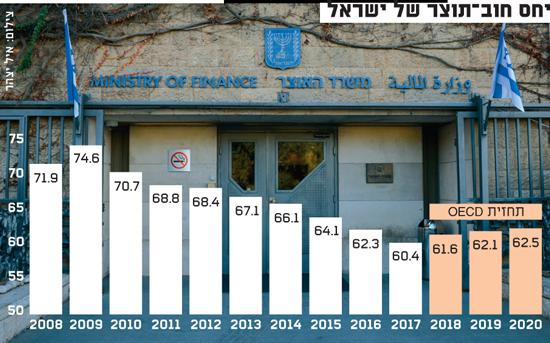 יחס חוב-תוצר של ישראל