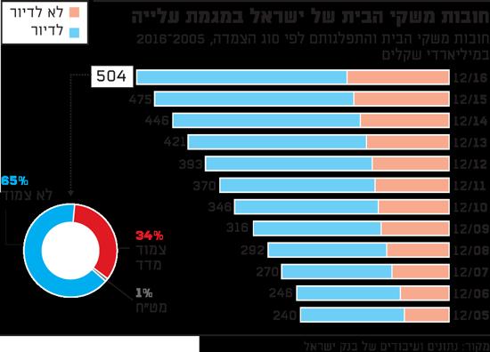 חובות משקי הבית של ישראל במגמת עלייה
