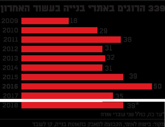 339 הרוגים באתרי בנייה בעשור האחרון