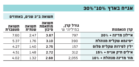 "אג""ח בארץ 10% - 30%"