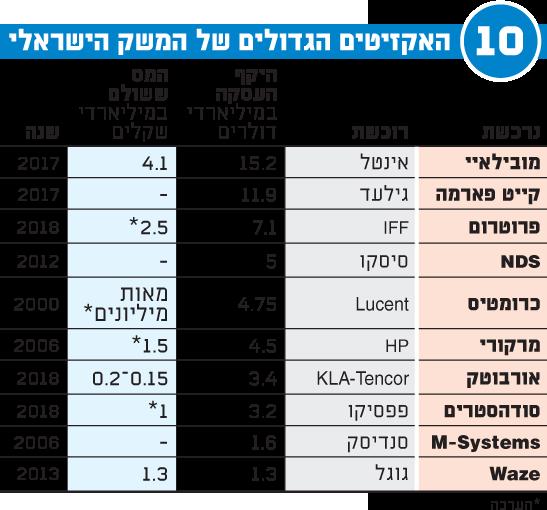 האקזיטים הגדולים של המשק הישראלי