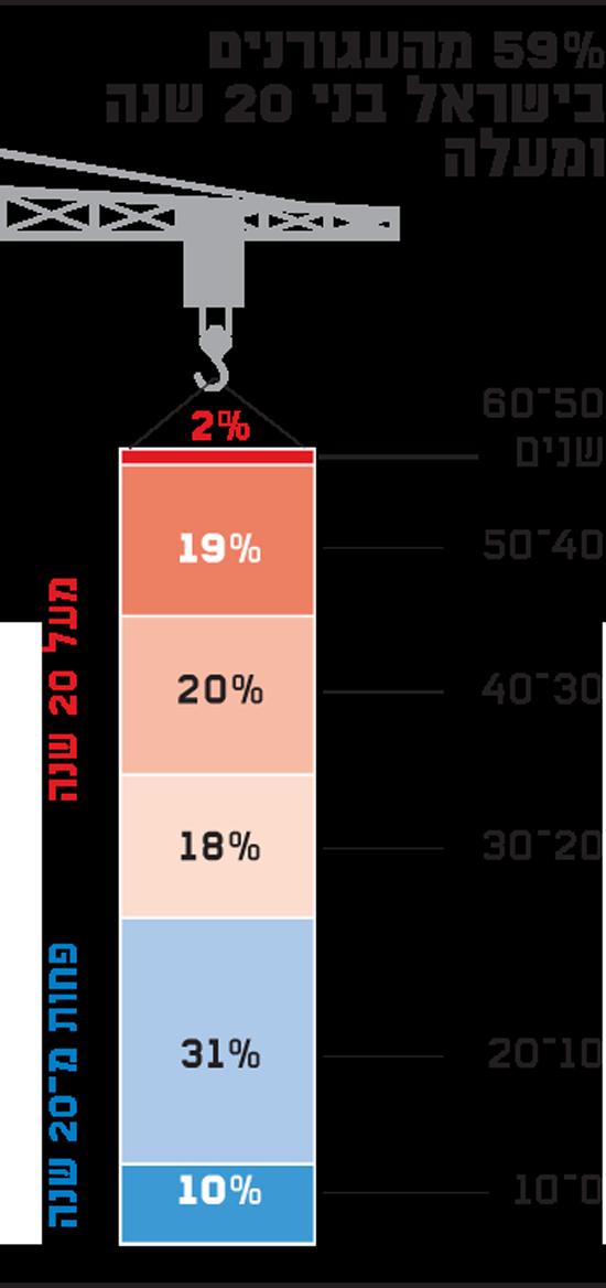 59% מהעגורנים בישראל בני 20 שנה ומעלה