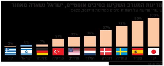 מדינות המערב השקיעו בסיבים אופטיים