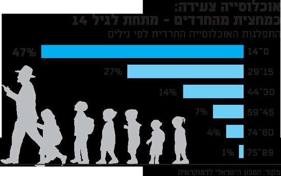 אוכלוסיה צעירה