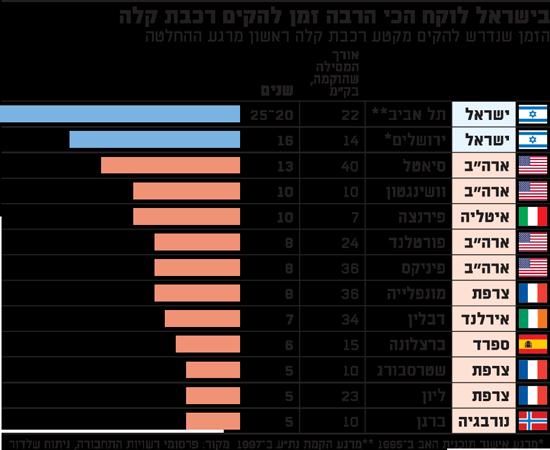 בישראל לוקח הכי הרבה זמן להקים רכבת קלה