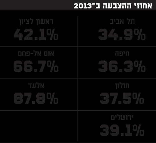 אחוזי ההצבעה ב-2013