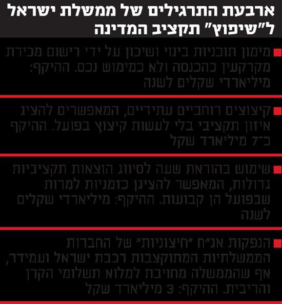 """ארבעת התרגילים של ממשלת ישראל ל""""שיפוץ"""" תקציב המדינה"""