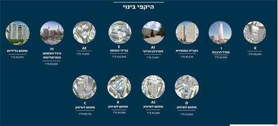 היקפי הבניה בעיר