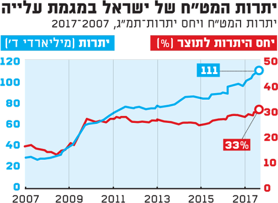 """יתרות המט""""ח של ישראל במגמת עלייה"""