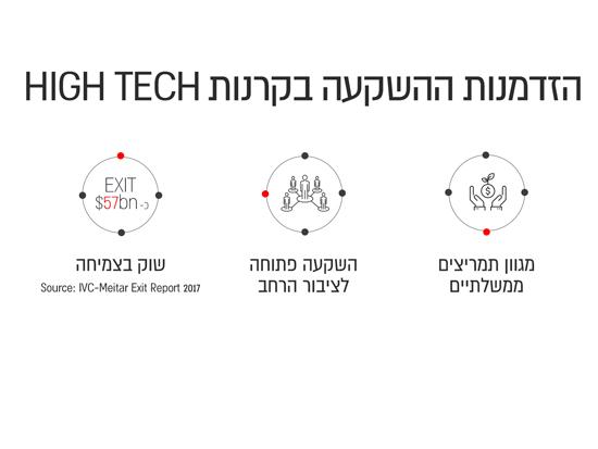 הזדמנות ההשקעה בקרנות HIGH TECH / IBI