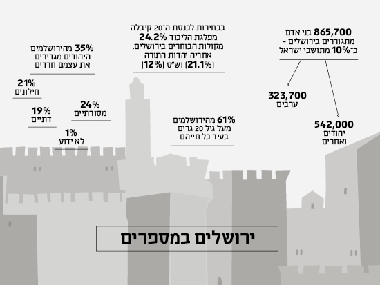 ירושלים במספרים