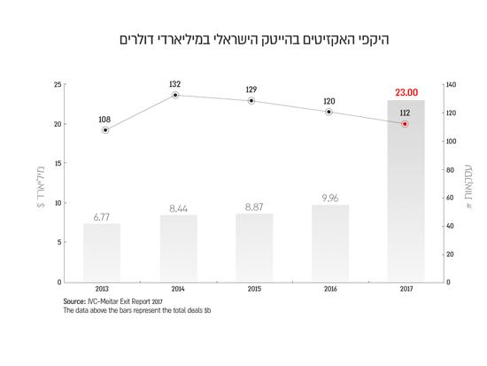 היקפי האקזיטים בהייטק הישראלי במילארדי $/ IVC MEITAR EXIT REPORT 2017