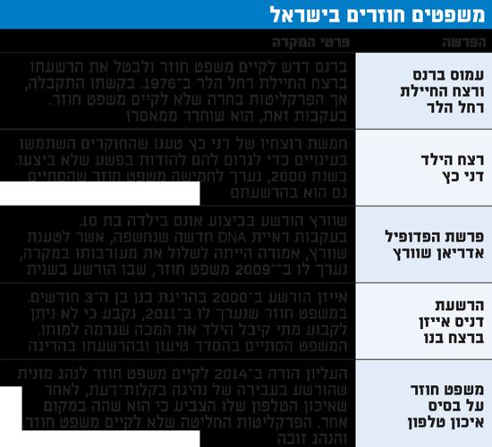 משפטים חוזרים בישראל