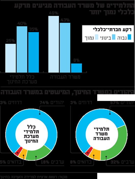 חינוך מקצועי בישראל