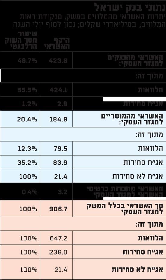 נתוני בנק ישראל