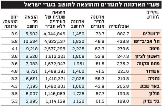 עלויות הארנונה ב-10 הרשויות הגדולות