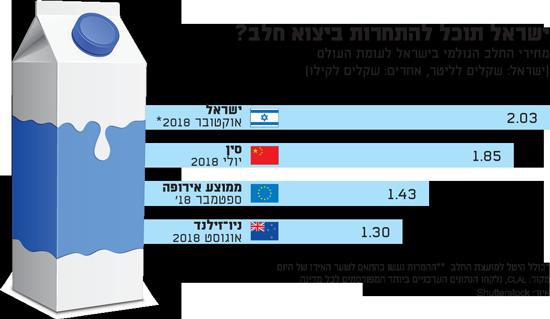 ישראל תוכל להתחרות ביצוא חלב?