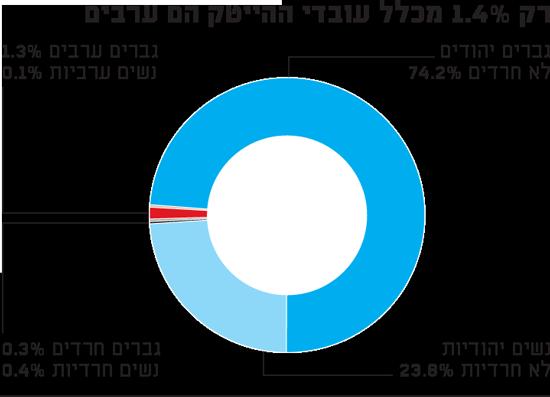 רק 1.4% מכלל עובדי ההייטק הם ערבים