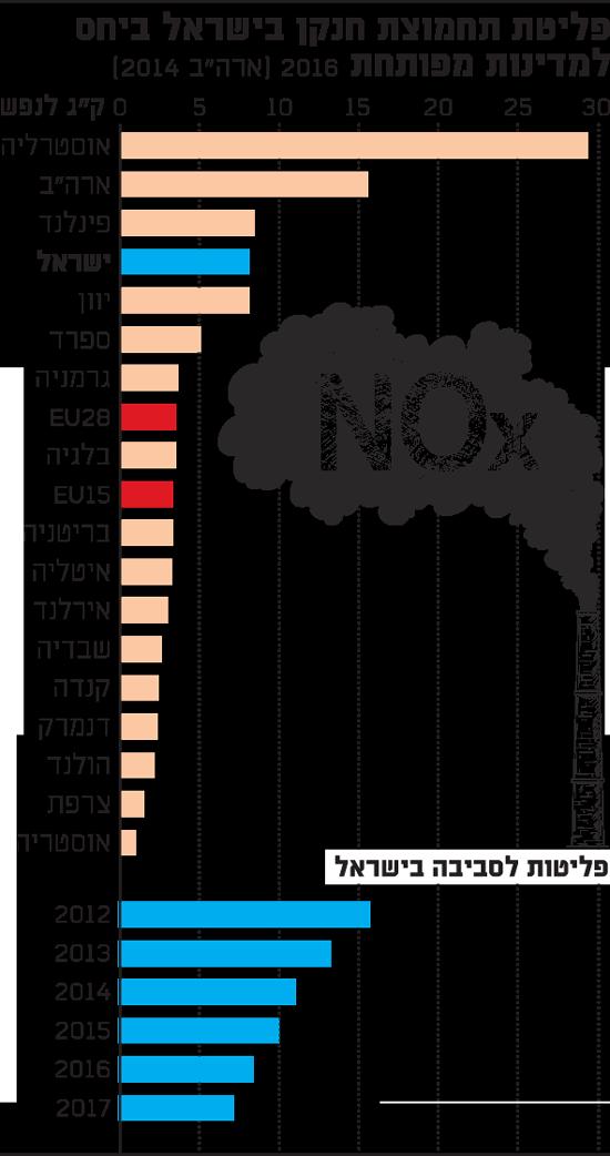 פליטת תחמוצת חנקן בישראלי ביחס למדינות מפותחות