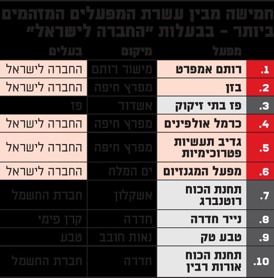 חמישה מבין עשרת המפעלים המזהמים ביותר