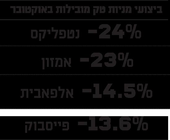 ביצועי מניות טק מובילות באוקטובר