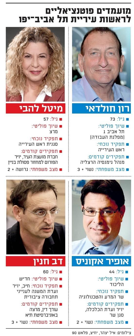 מועמדים פוטנציאליים לראשות עיריית תל אביב-יפו